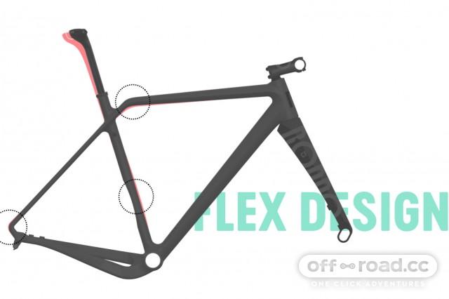 Rondo RUUT CF2 flex design.jpg