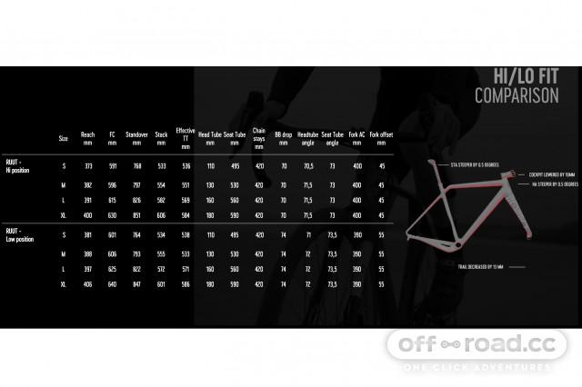 Rondo Ruut AL geometry.jpg