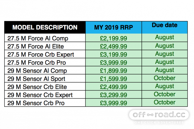 GT Force and Sensor pricing